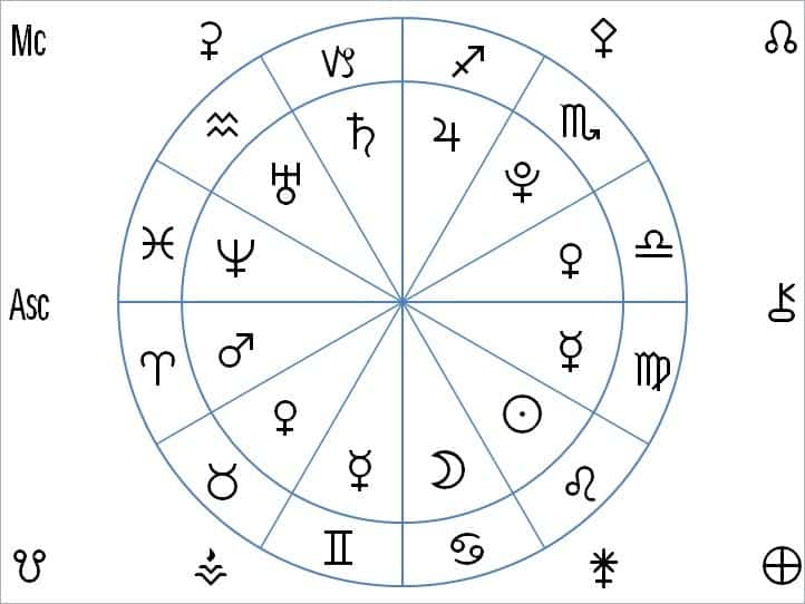 element-of-astrological-chart