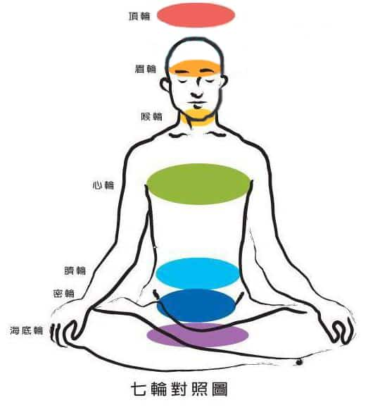 chakra-and-body3