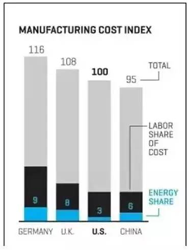 manufacturing-cost-index